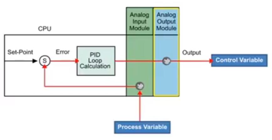 plc programming PID Contro plc