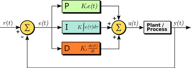 plc programming PID Control plc