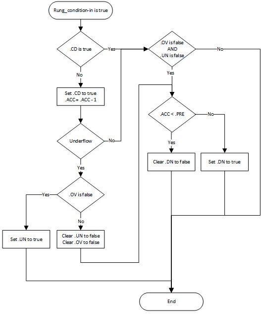 plc programming ctdflowtrue plc